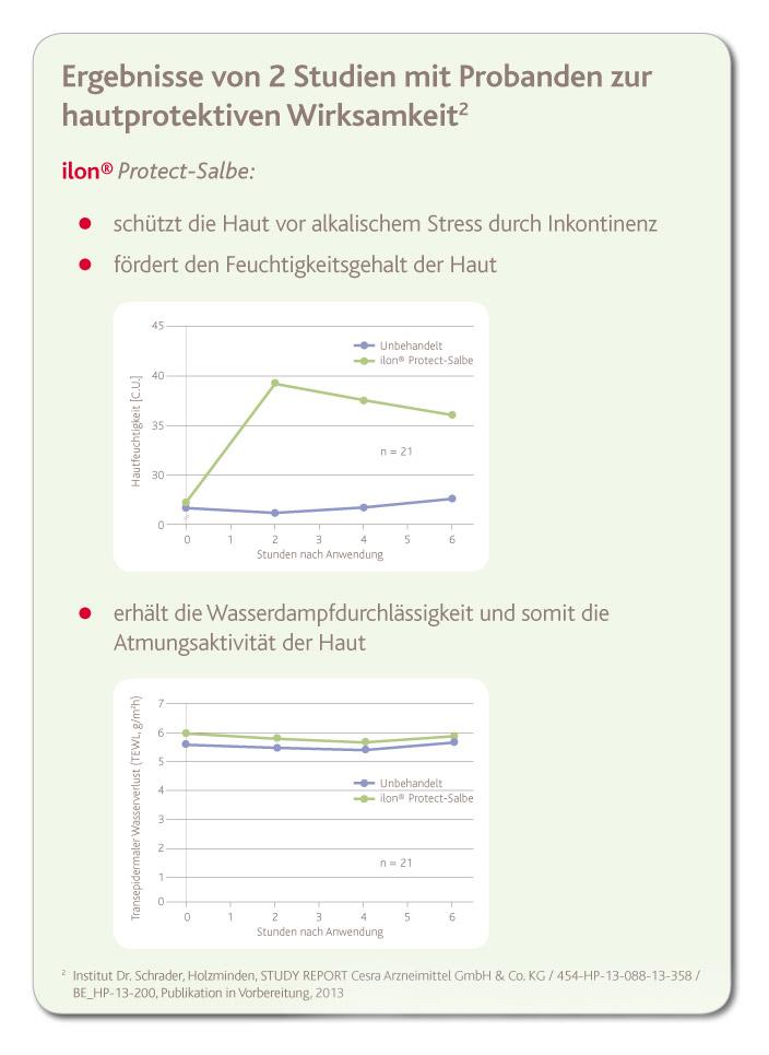 Ergebnisse Studie Wirksamkeit ilon Protect-Salbe