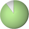 ips_diagramme_geholfen_89